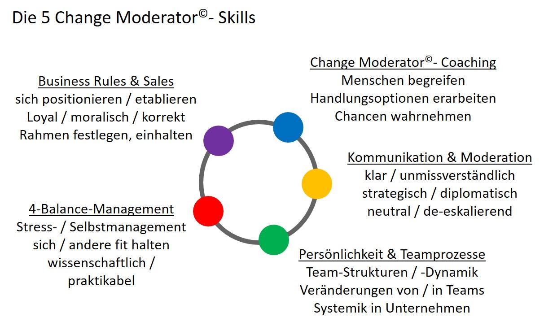 Die 5 Change Moderator©-Skills