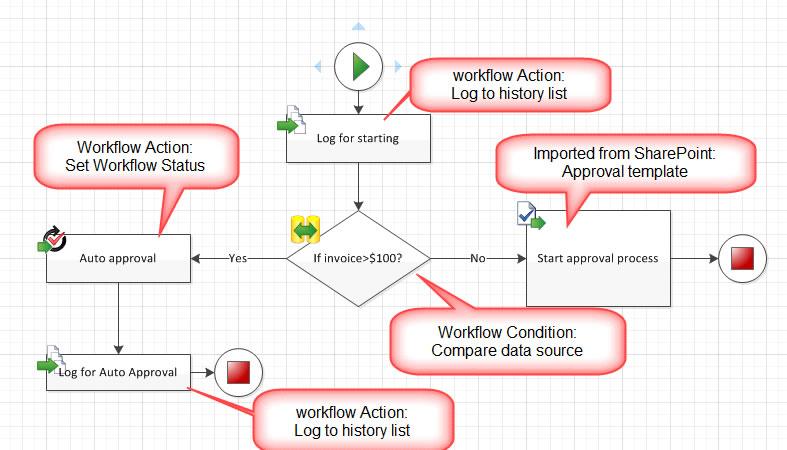 ungewhnlich workflow template sharepoint fotos entry level resume