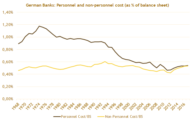 GermanBanks_06_CostMargins.png