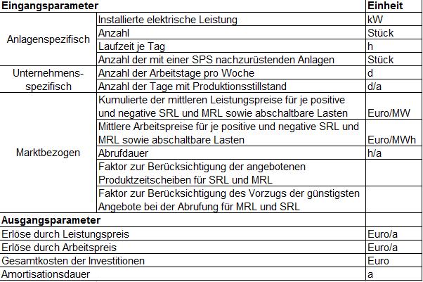Erschließungskosten Bayern
