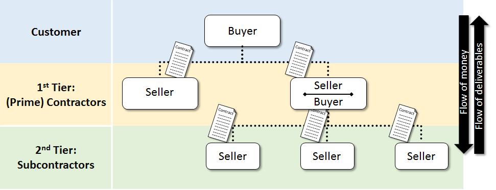 Sellers_Buyers_Project_Business_Managementpng