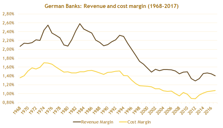 GermanBanks_02_RevenueMargins.png